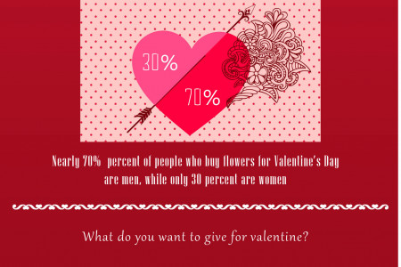 Hearty Estimates: Valentine's Day 2014 Infographic