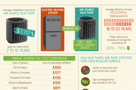 Heat Pumps: The Right Choice for Portlanders Infographic