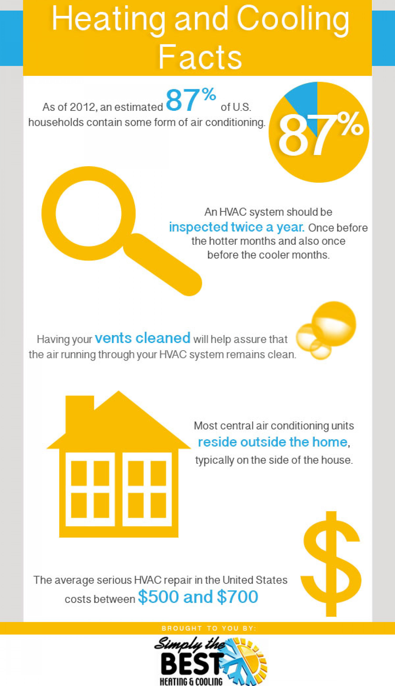Heating and Cooling Facts Infographic