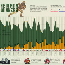 Heisman Winners Infographic
