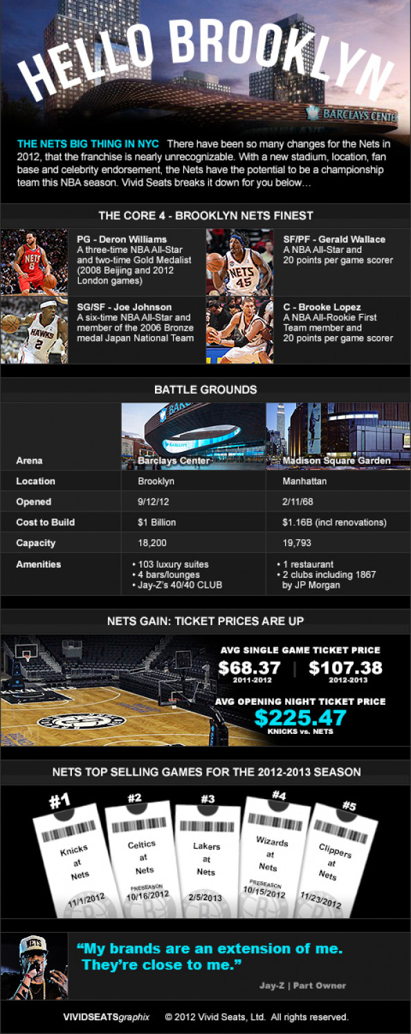 Hello Brooklyn: What&#039;s New With The Nets Infographic