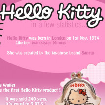 Hello Kitty in a few statistics Infographic