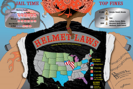 Helmet Laws - USA Infographic