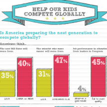 Help Our Kids Compete Globally Infographic