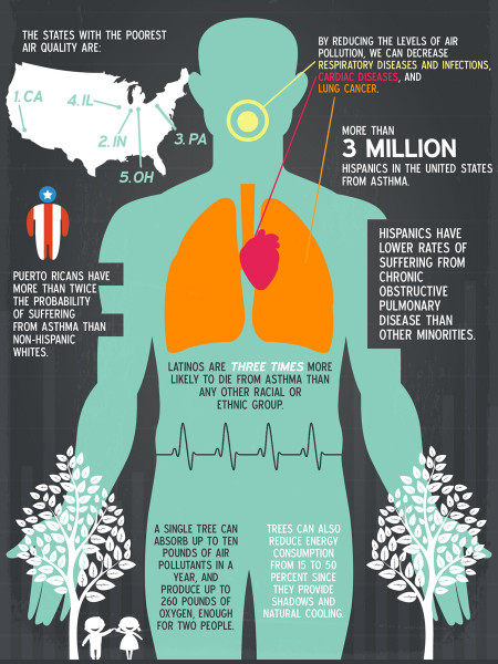 Helping Our World Breathe So That We Can Breathe As Well Infographic