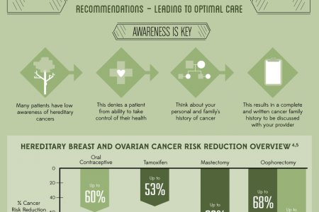 Hereditary Cancer: Know Your History; Know Your Risks Infographic