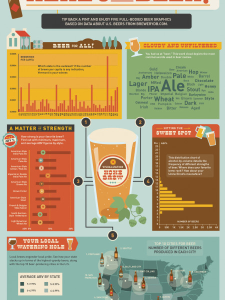 Here's to Beer! Infographic