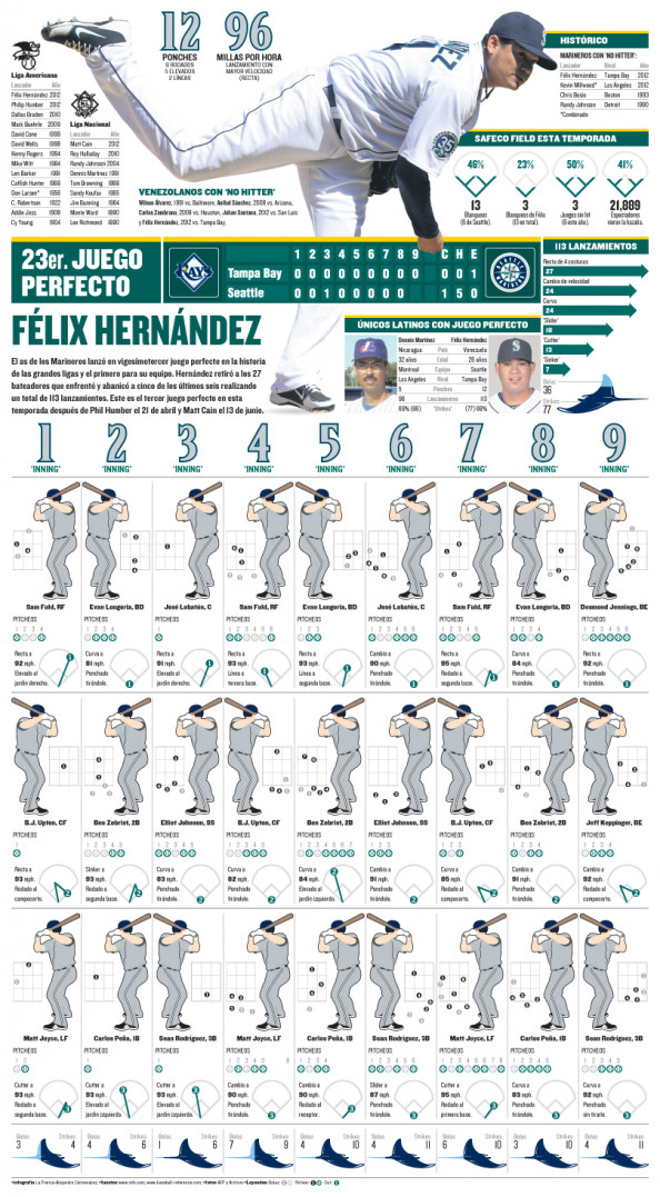 Hernandez Perfect game Infographic