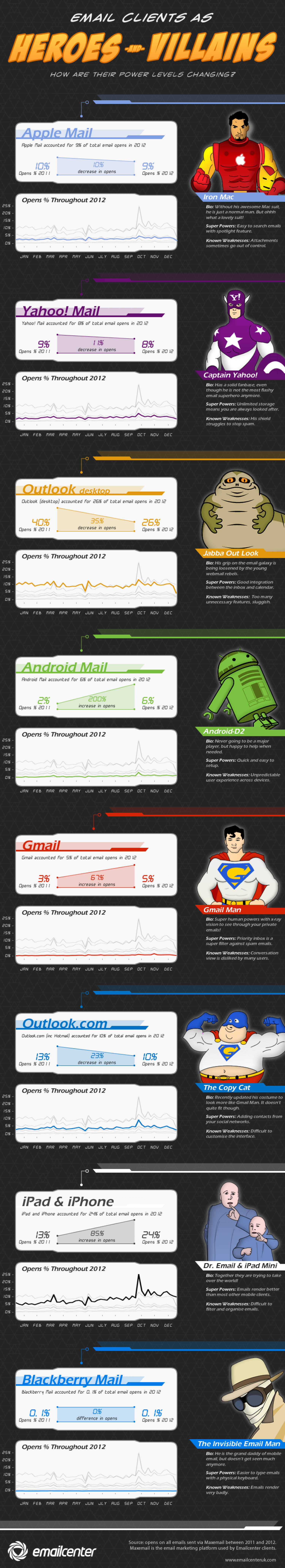 Heroes vs. Villiains: The Battle of the Email Client Infographic