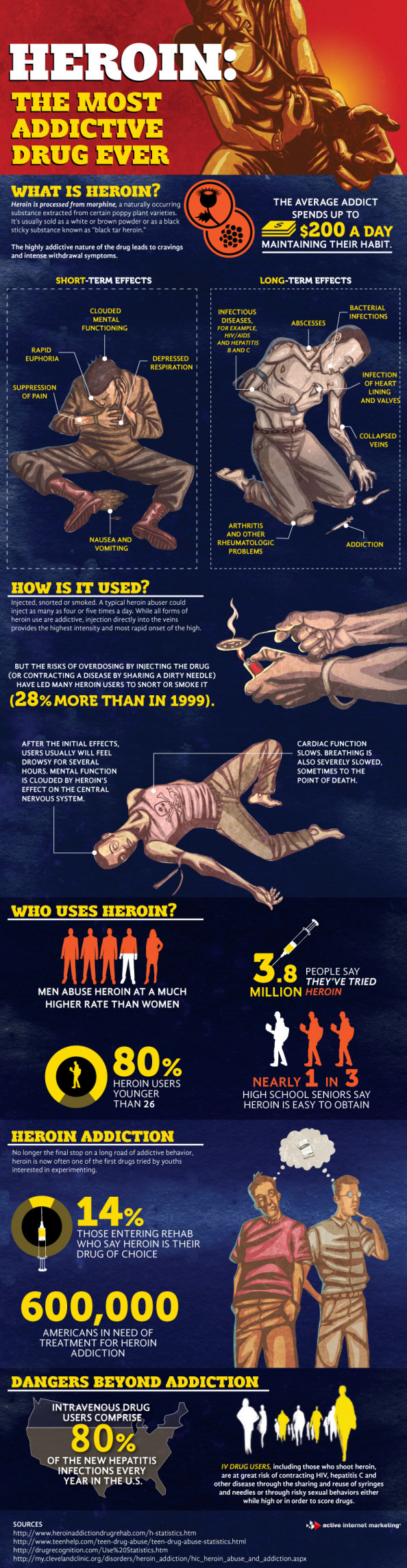 Heroin - The Most Addictive Drug Ever Infographic