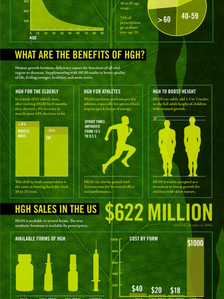 HGH: An Anti-Aging Miracle? Infographic