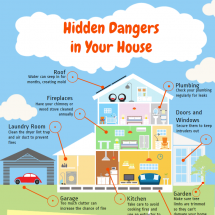 Hidden Dangers in Your House Infographic
