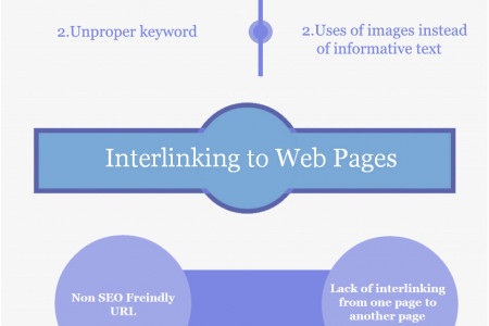 Hidden Errors that Can Destroy Your SEO Infographic