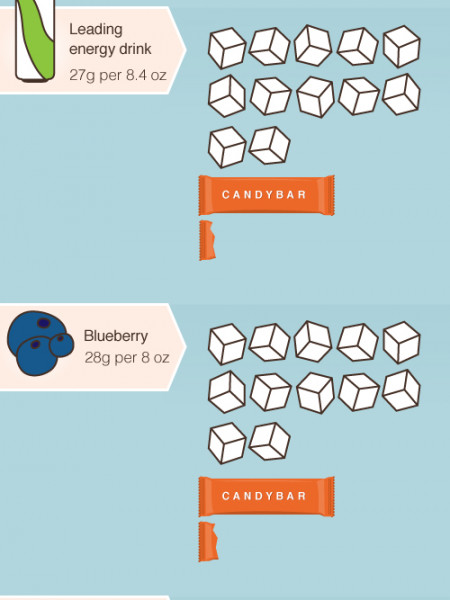 Hidden sugars in food list Infographic