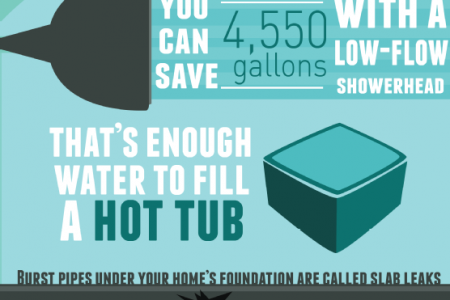 Hidden Water Leaks It's Just A Few Drops - Isn't It? Infographic