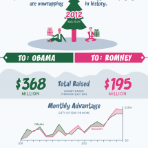 High Cost of Election Means the Season of Giving Has Come Early Infographic
