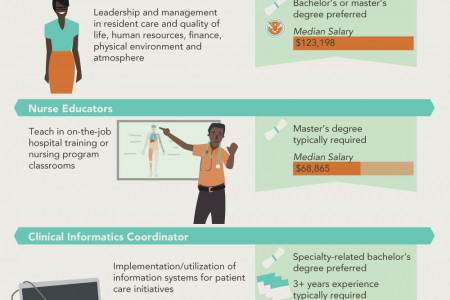 High Demand vs. Low Demand Nursing Infographic