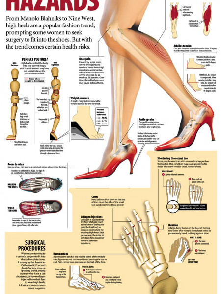 High Heeled Hazards Infographic