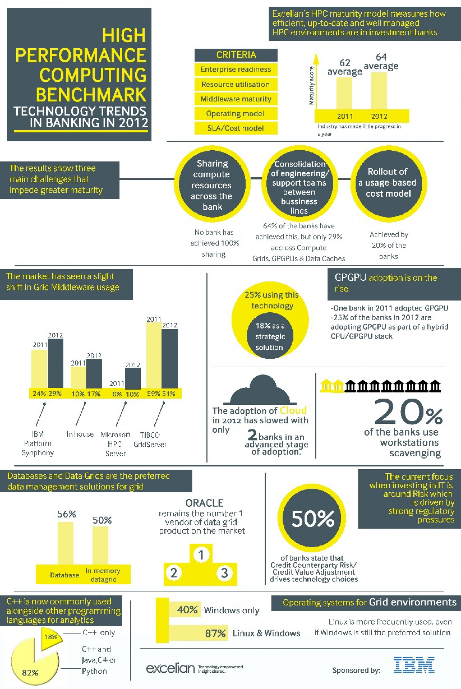 High Performance Computing Benchmark 2012 Infographic