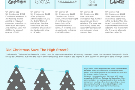 High Street Retailers: Who Has Been Hit Hardest By The Recession? Infographic