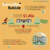 Higher Education Bubble in America Infographic