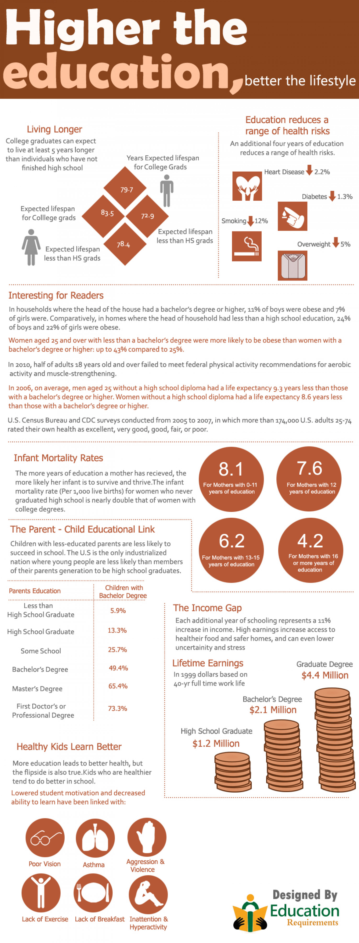 Higher the education, better the lifestyle Infographic