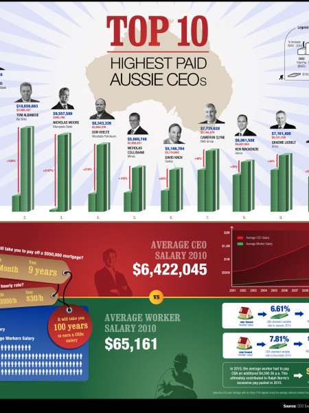Highest paid Aussie CEO's Infographic