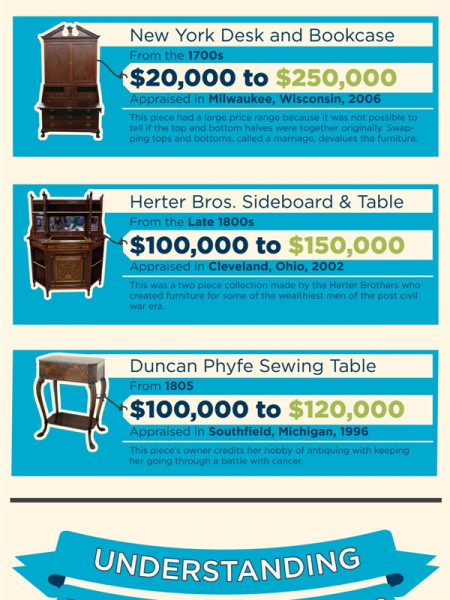 Highest Valued Furniture Infographic