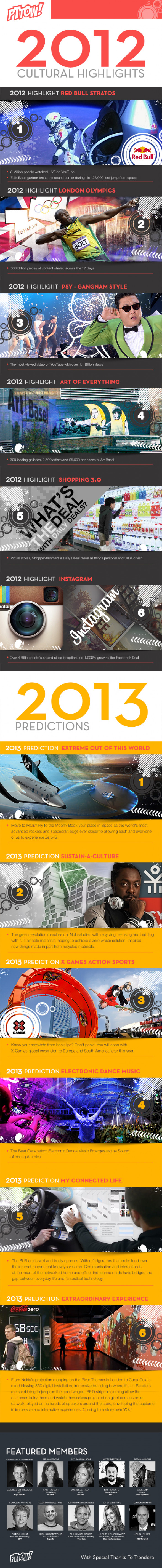Highlights of 2012 & Predictions for 2013