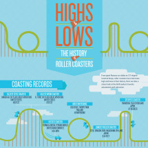 Highs and Lows: The History of Roller Coasters Infographic