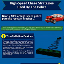 High-Speed Chase Strategies Used By The Police Infographic