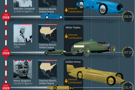 High-Speed History: A Timeline of Landspeed World Records Infographic
