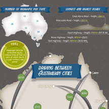 Highway Driving Australia Infographic