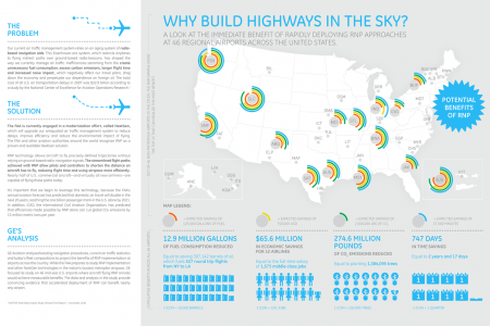 Highways in the Sky Infographic