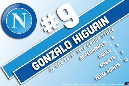 Higuain numbers through the UCL Group Stage Infographic
