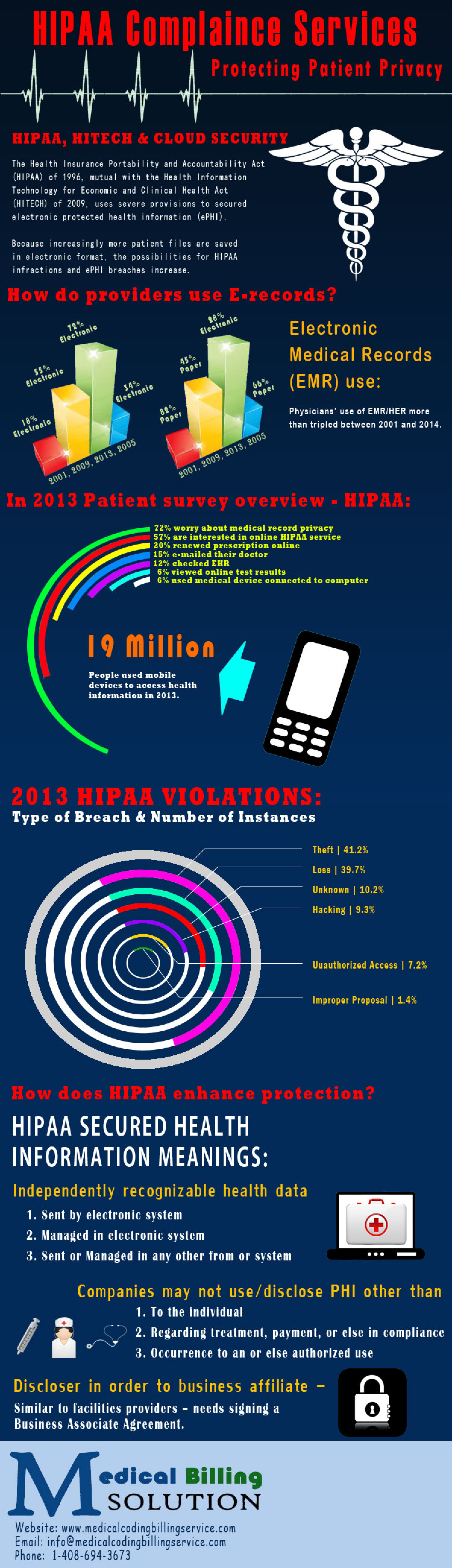 HIPAA Complaince Services - Protecting Patient Privacy Infographic