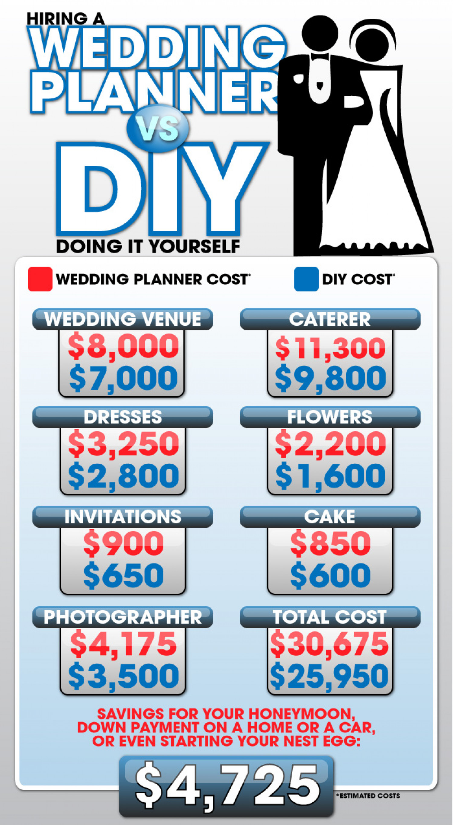 Hiring a Wedding Day Planner vs. DIY Infographic