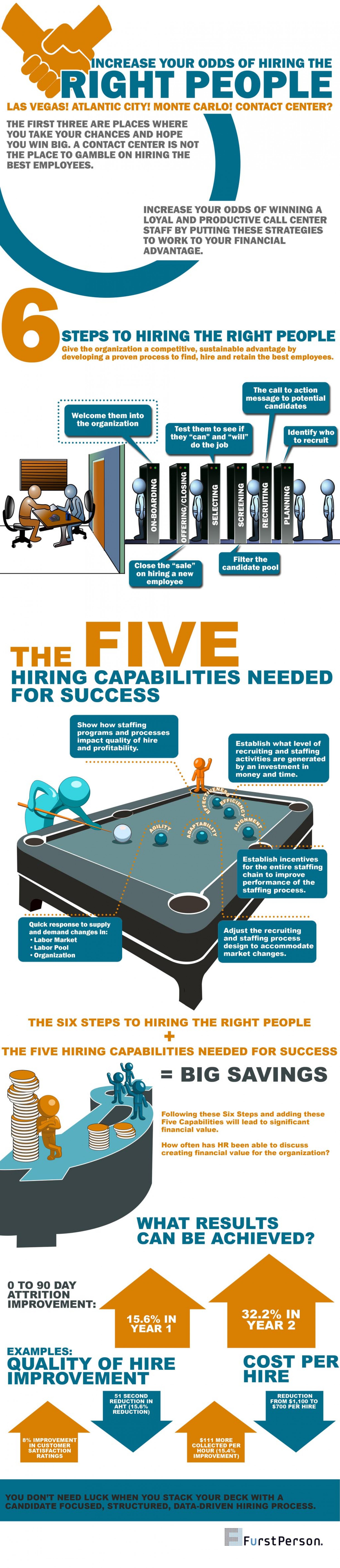 Infographic on Hiring Right people Infographic