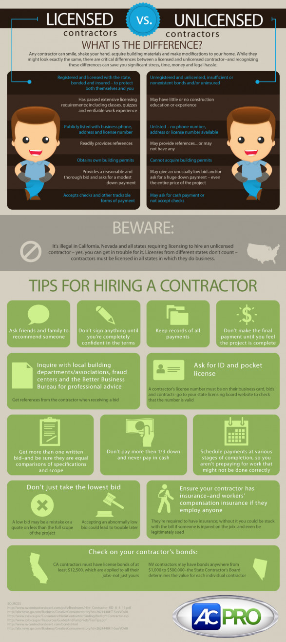 Hiring Licensed VS. Unlicensed Contractors