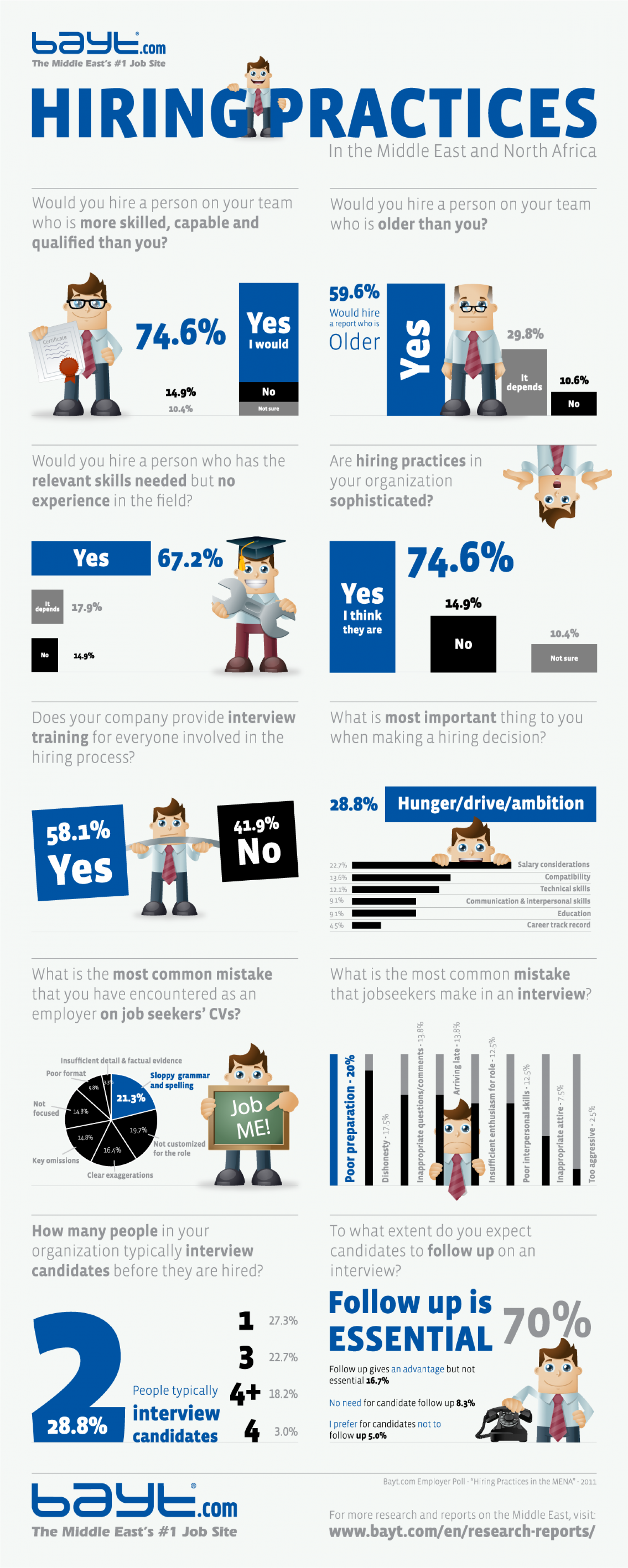 Hiring Practices in MENA Region Infographic