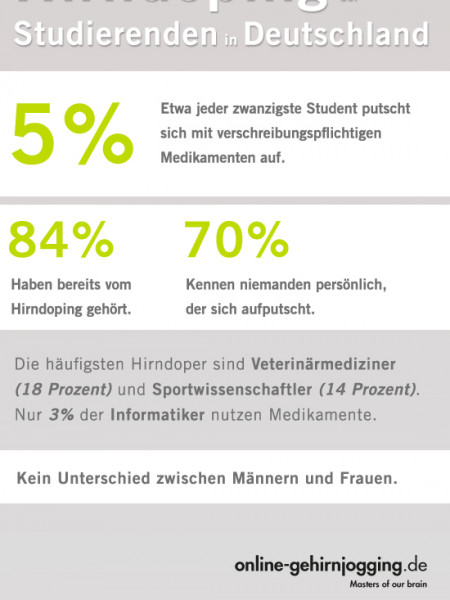 Hirndoping in Deutschland Infographic