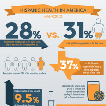 Hispanic Health in America Infographic