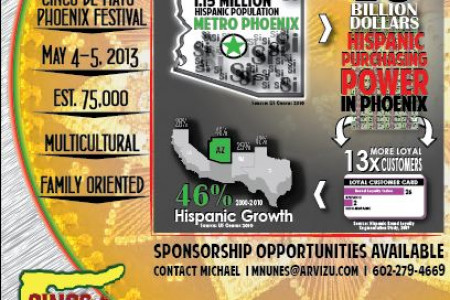 Hispanic Power in Phoenix Infographic