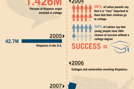 Hispanics and Higher Education Infographic