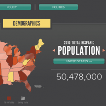 Hispanics in America Infographic