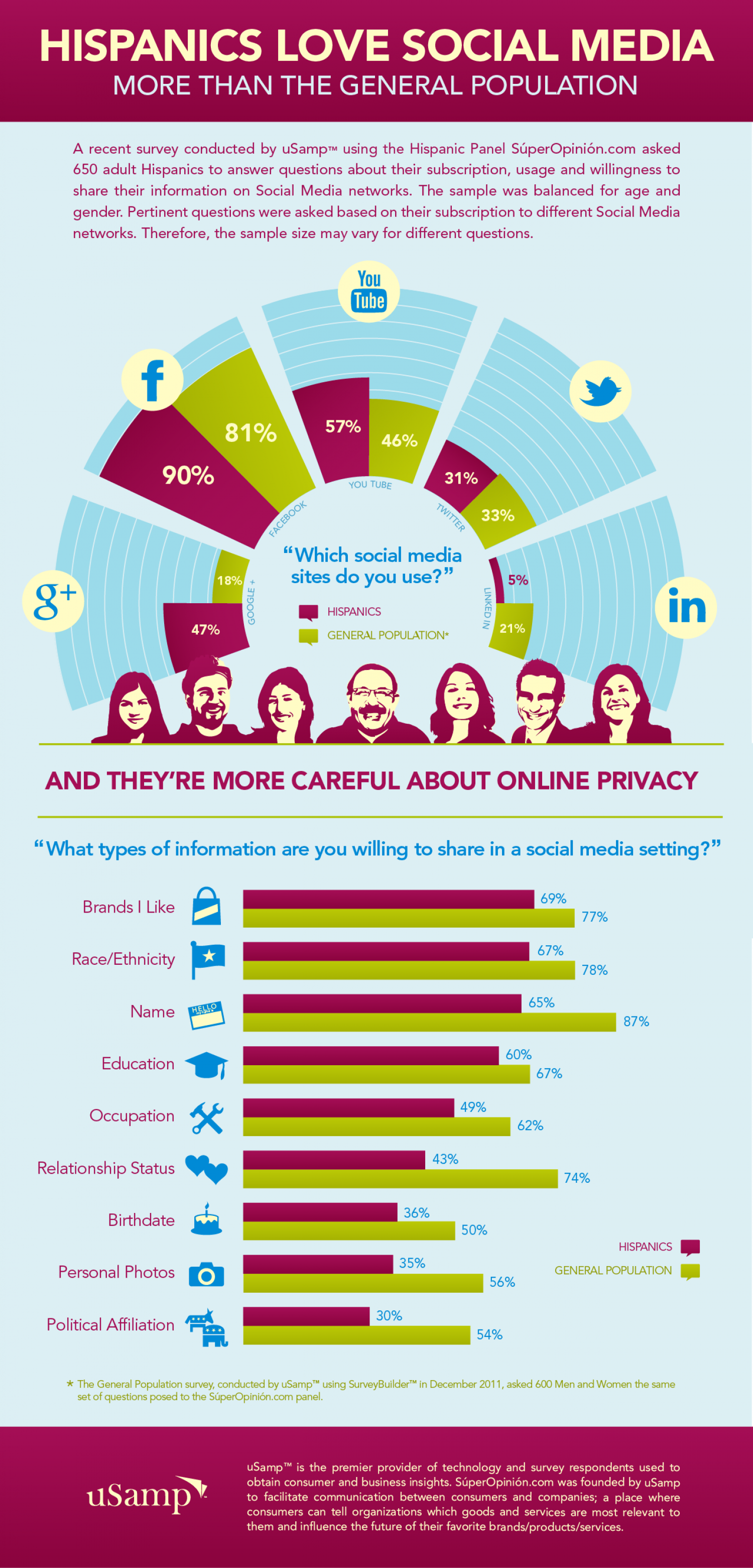 Hispanics Love Social Media Infographic