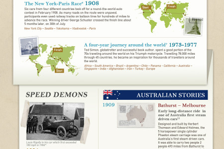 Historic car journeys Infographic