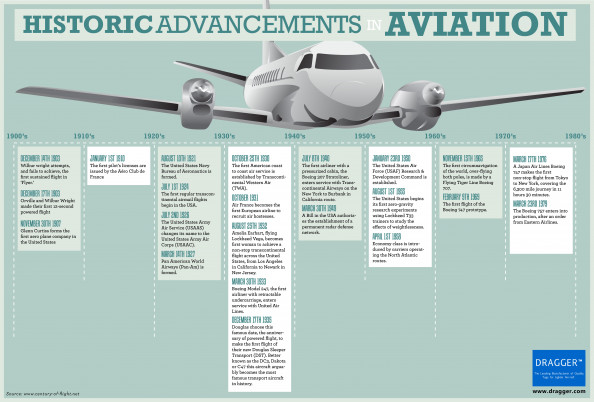 Historical Advancements in Aviation  Infographic