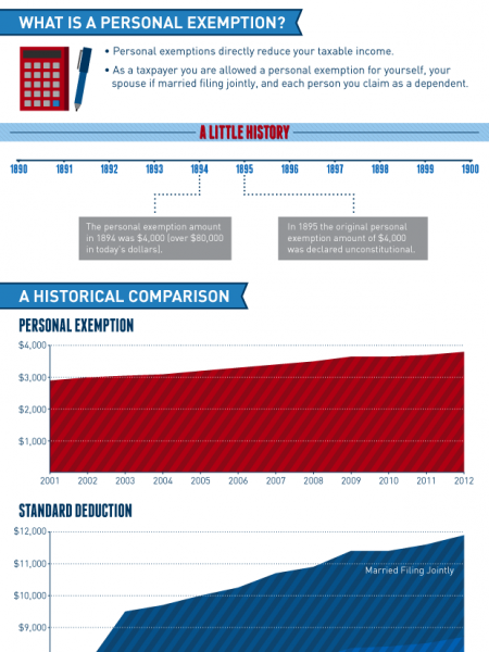 Historical Comparisons of Standard Deductions and Personal Exemptions Infographic