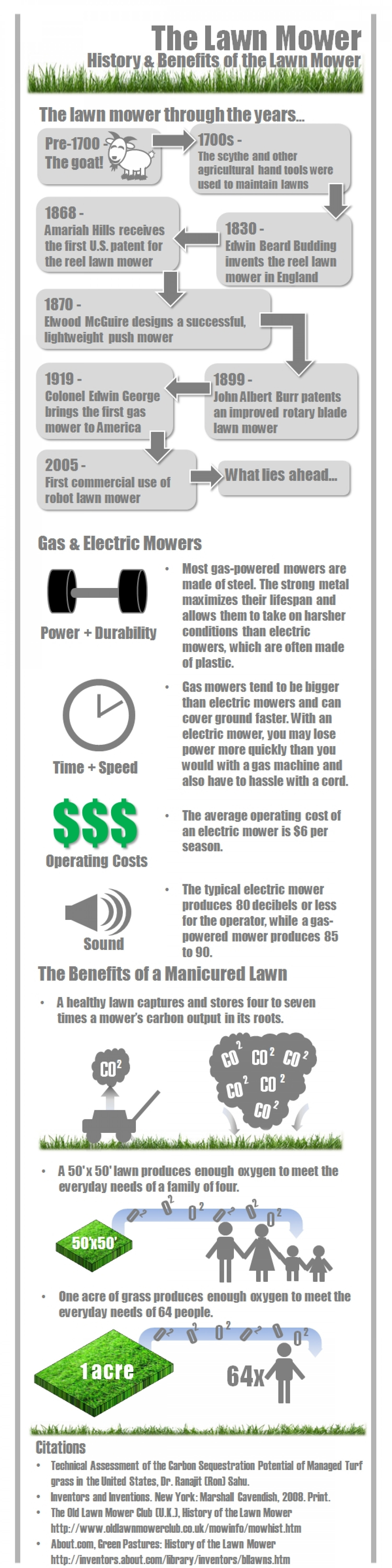 History & Benefits of the Lawn Mower Infographic